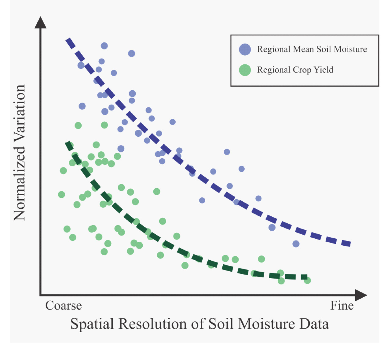 Graph of Variation of Domain-Averaged Soil Moisture