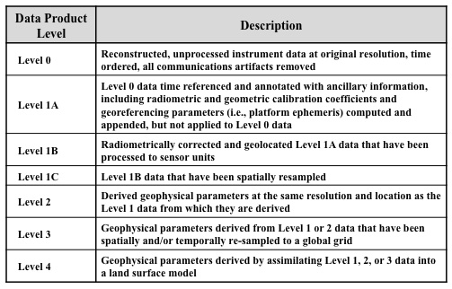 Smap multimedia data product level description table for Table description