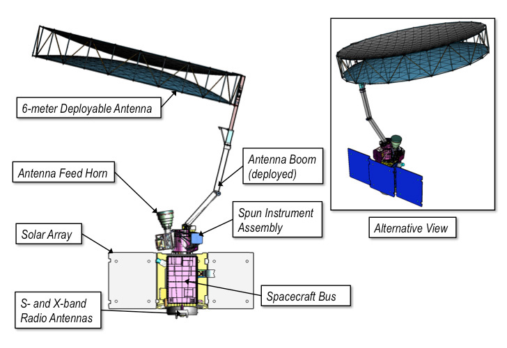 SMAP Instrument Labeled