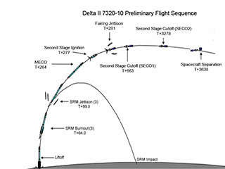 Preliminary Flight Sequence