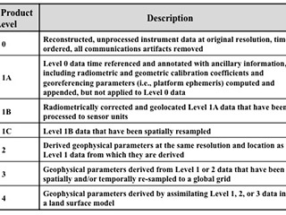Data Product Level Description Table